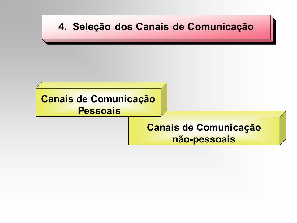 4. Seleção dos Canais de Comunicação Canais de Comunicação não-pessoais Canais de Comunicação Pessoais