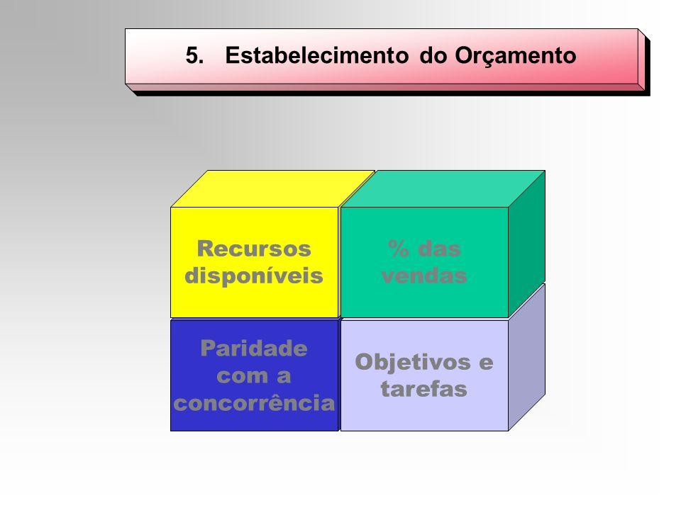 5. Estabelecimento do Orçamento Paridade com a concorrência Objetivos e tarefas Recursos disponíveis % das vendas