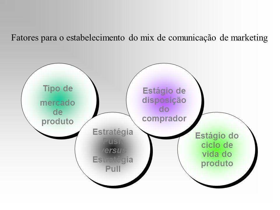 Estágio do ciclo de vida do produto Tipo de mercado de produto Estratégia Push versus Estratégia Pull Estágio de disposição do comprador Fatores para