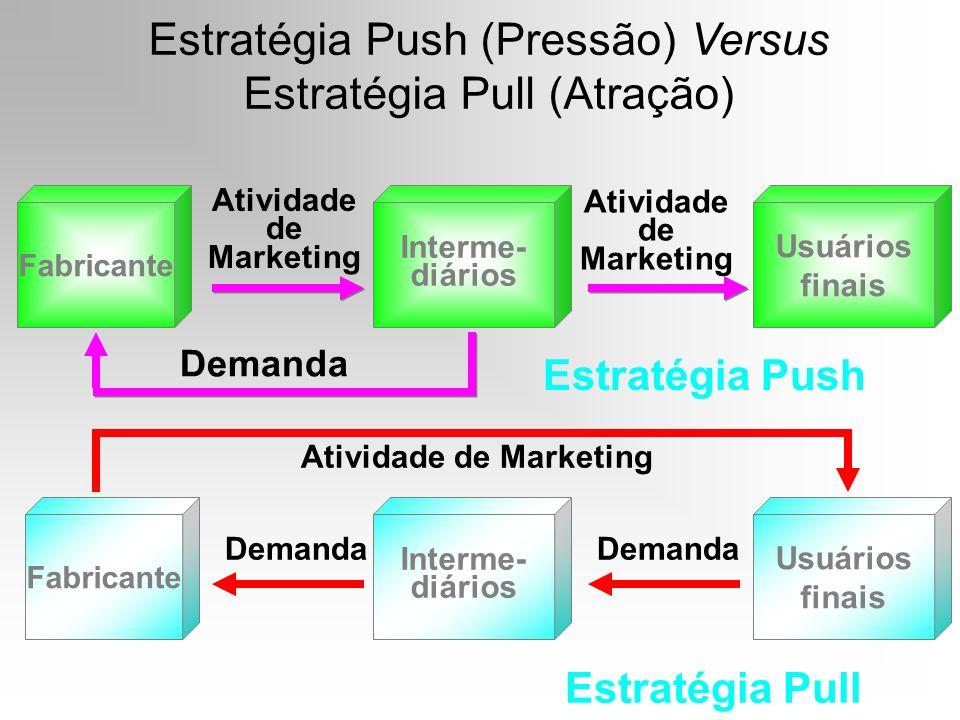 Estratégia Push (Pressão) Versus Estratégia Pull (Atração) Fabricante Interme- diários Atividade de Marketing Usuários finais Atividade de Marketing D