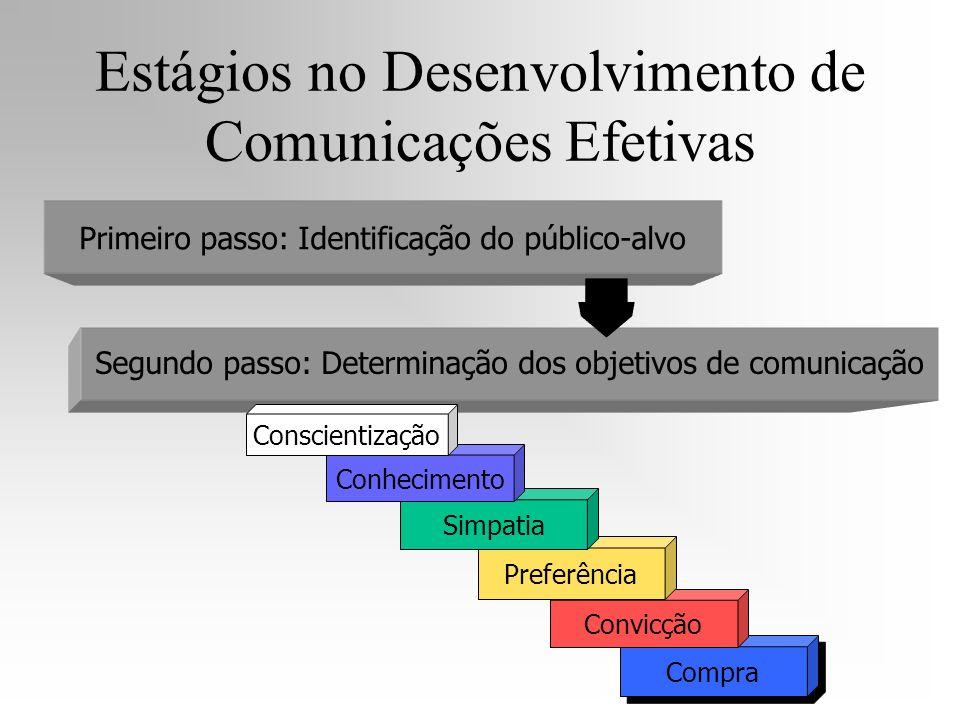 Primeiro passo: Identificação do público-alvo Segundo passo: Determinação dos objetivos de comunicação Compra Convicção Preferência Simpatia Conhecime