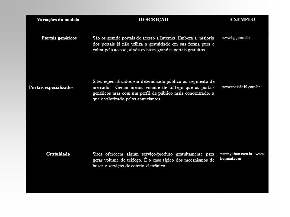 Variações do modeloDESCRIÇÃOEXEMPLO Portais genéricosSão os grande portais de acesso a Internet. Embora a maioria dos portais já não utiliza a gratuid