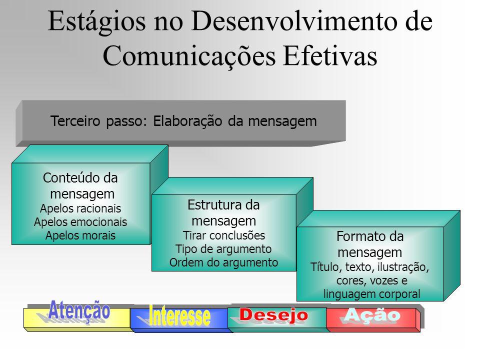 Terceiro passo: Elaboração da mensagem Conteúdo da mensagem Apelos racionais Apelos emocionais Apelos morais Estrutura da mensagem Tirar conclusões Ti