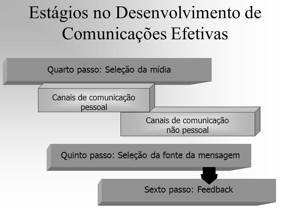 Canais de comunicação não pessoal Quarto passo: Seleção da mídia Canais de comunicação pessoal Quinto passo: Seleção da fonte da mensagem Sexto passo: