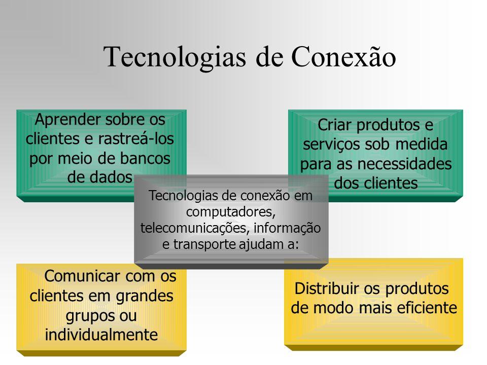 Aprender sobre os clientes e rastreá-los por meio de bancos de dados Comunicar com os clientes em grandes grupos ou individualmente Criar produtos e s