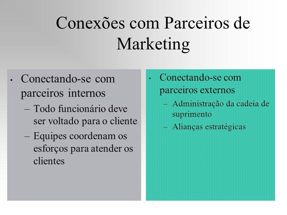 Conexões com Parceiros de Marketing Conectando-se com parceiros internos –Todo funcionário deve ser voltado para o cliente –Equipes coordenam os esfor