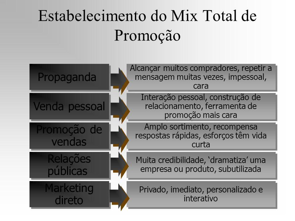 Propaganda Venda pessoal Promoção de vendas Relações públicas Marketing direto Alcançar muitos compradores, repetir a mensagem muitas vezes, impessoal