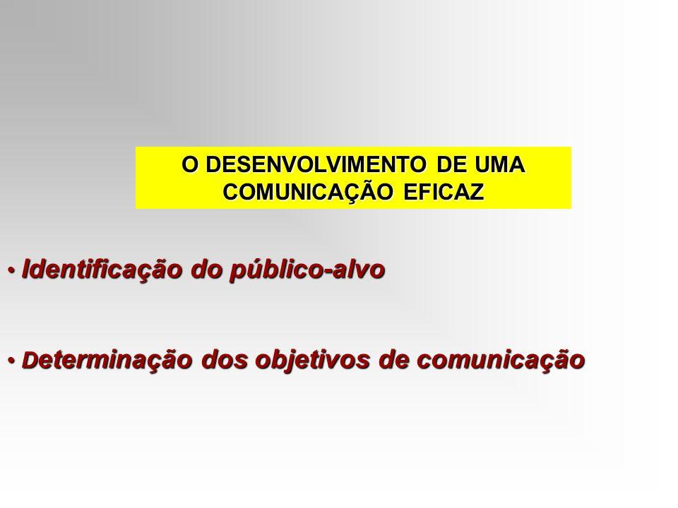 O DESENVOLVIMENTO DE UMA COMUNICAÇÃO EFICAZ Identificação do público-alvo Identificação do público-alvo D eterminação dos objetivos de comunicação D e