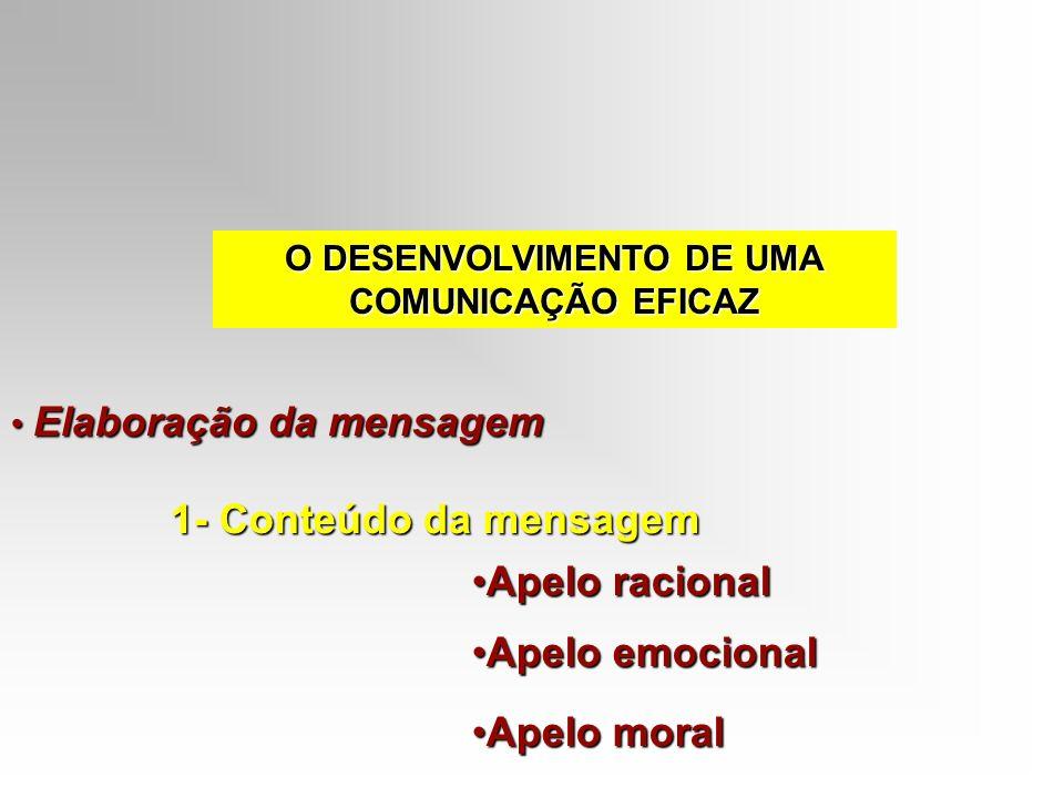 O DESENVOLVIMENTO DE UMA COMUNICAÇÃO EFICAZ Elaboração da mensagem Elaboração da mensagem 1- Conteúdo da mensagem Apelo racionalApelo racional Apelo e