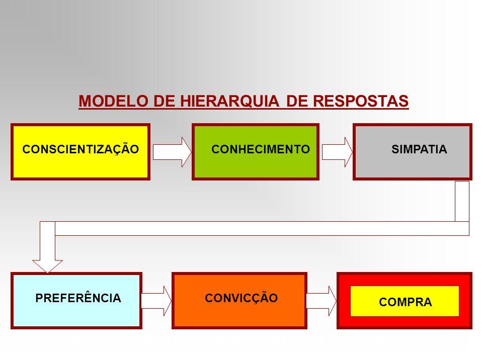 CONSCIENTIZAÇÃO CONHECIMENTO SIMPATIA PREFERÊNCIA CONVICÇÃO COMPRA COMPRA HIERARQUIA DOS EFEITOS (R. J. LAVIDGE & G. A. STEINER) MODELO DE HIERARQUIA