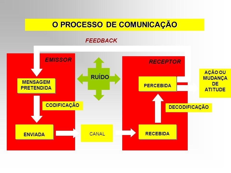 MENSAGEM PRETENDIDA MENSAGEM PRETENDIDA PERCEBIDA ENVIADA RECEBIDA AÇÃO OU MUDANÇA DE ATITUDE CODIFICAÇÃO DECODIFICAÇÃO CANAL FEEDBACK EMISSOR RECEPTO