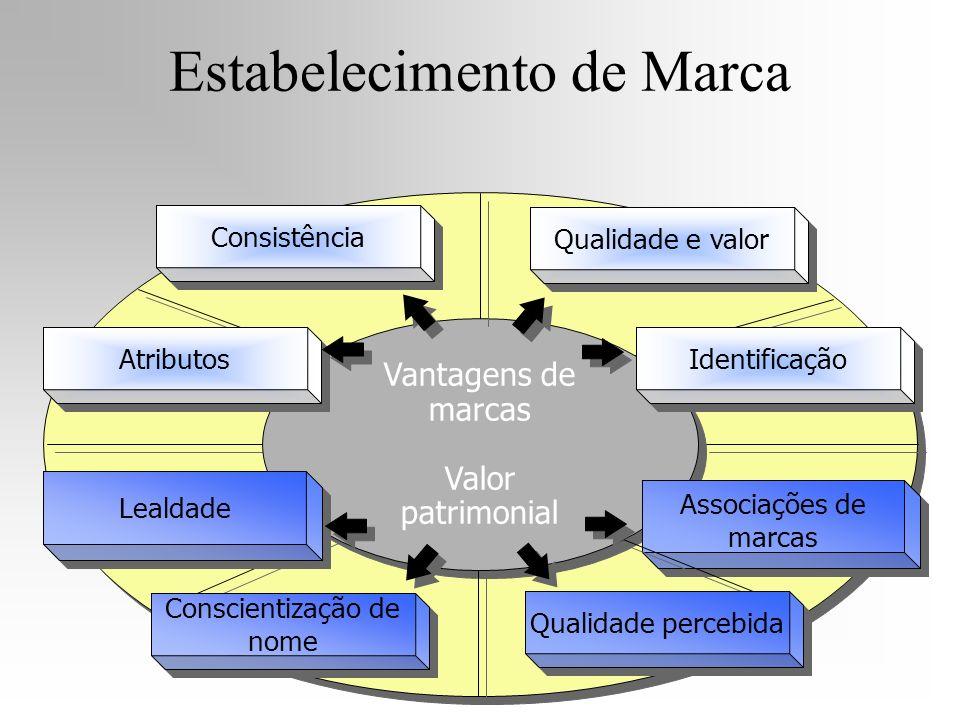 Vantagens de marcas Valor patrimonial Vantagens de marcas Valor patrimonial Associações de marcas Atributos Qualidade e valor Consistência Identificaç