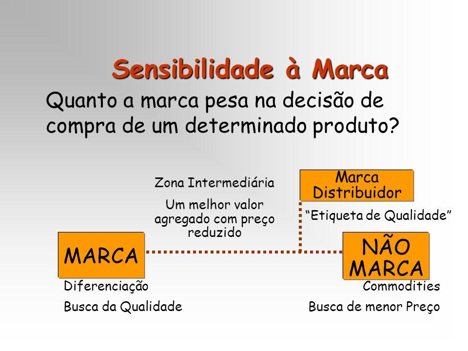 Sensibilidade à Marca Quanto a marca pesa na decisão de compra de um determinado produto? NÃO MARCA Diferenciação Busca da Qualidade Commodities Busca