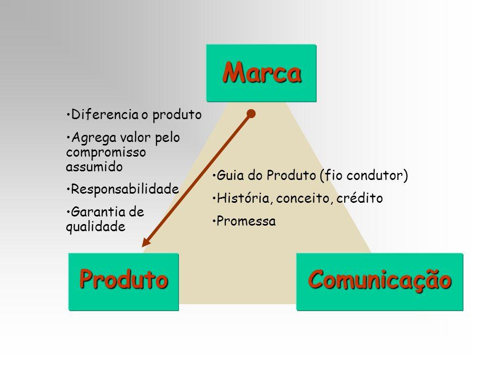 Marca ProdutoComunicação Diferencia o produto Agrega valor pelo compromisso assumido Responsabilidade Garantia de qualidade Guia do Produto (fio condu