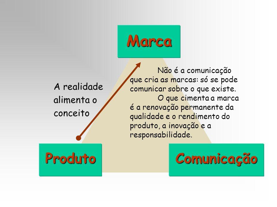 Marca ProdutoComunicação A realidade alimenta o conceito Não é a comunicação que cria as marcas: só se pode comunicar sobre o que existe. O que ciment
