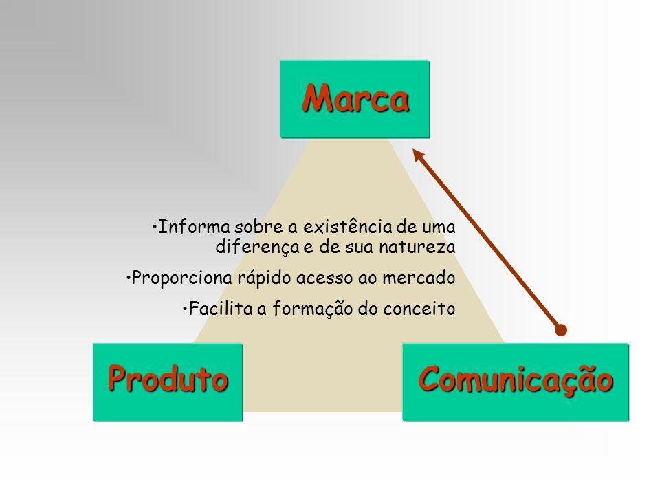 Marca ProdutoComunicação Informa sobre a existência de uma diferença e de sua natureza Proporciona rápido acesso ao mercado Facilita a formação do con