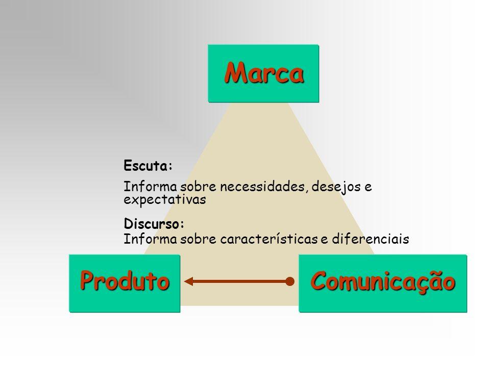 Marca ProdutoComunicação Escuta: Informa sobre necessidades, desejos e expectativas Discurso: Informa sobre características e diferenciais