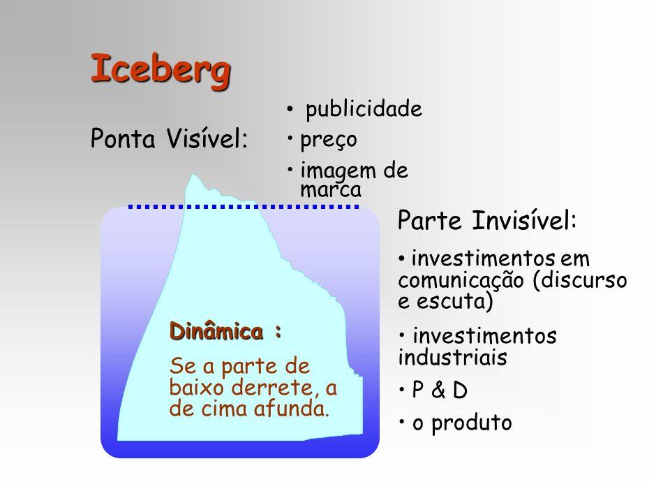 Iceberg Ponta Visível : publicidade preço imagem de marca Parte Invisível: investimentos em comunicação (discurso e escuta) investimentos industriais