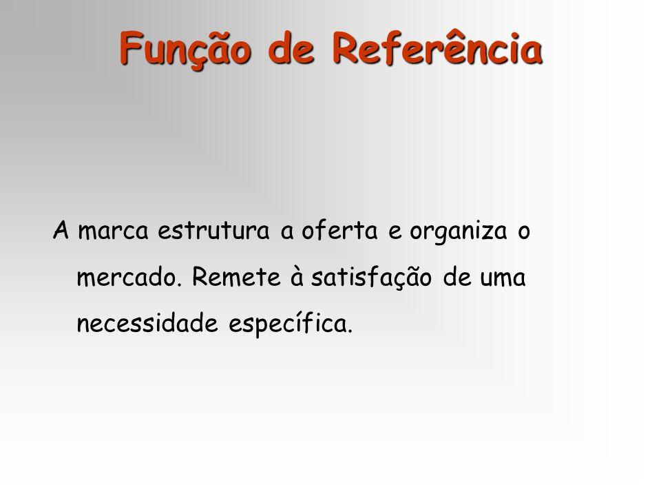 Função de Referência A marca estrutura a oferta e organiza o mercado. Remete à satisfação de uma necessidade específica.