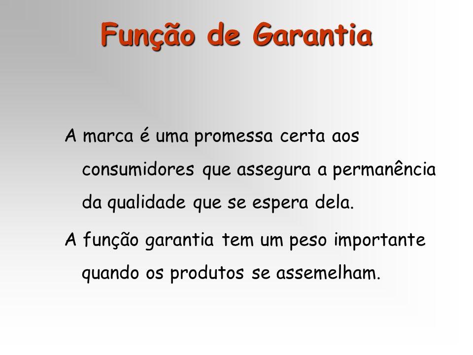 Função de Garantia A marca é uma promessa certa aos consumidores que assegura a permanência da qualidade que se espera dela. A função garantia tem um