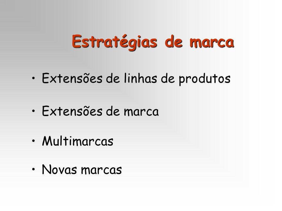 Estratégias de marca Extensões de linhas de produtos Extensões de marca Multimarcas Novas marcas