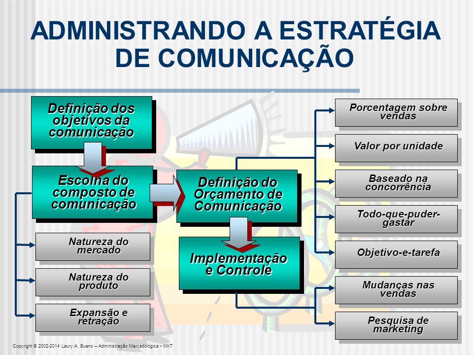 ADMINISTRANDO A ESTRATÉGIA DE COMUNICAÇÃO Definição dos objetivos da comunicação Escolha do composto de comunicação Definição do Orçamento de Comunica