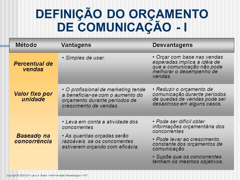 DEFINIÇÃO DO ORÇAMENTO DE COMUNICAÇÃO - I MétodoVantagensDesvantagens Percentual de vendas Baseado na concorrência Valor fixo por unidade Simples de u