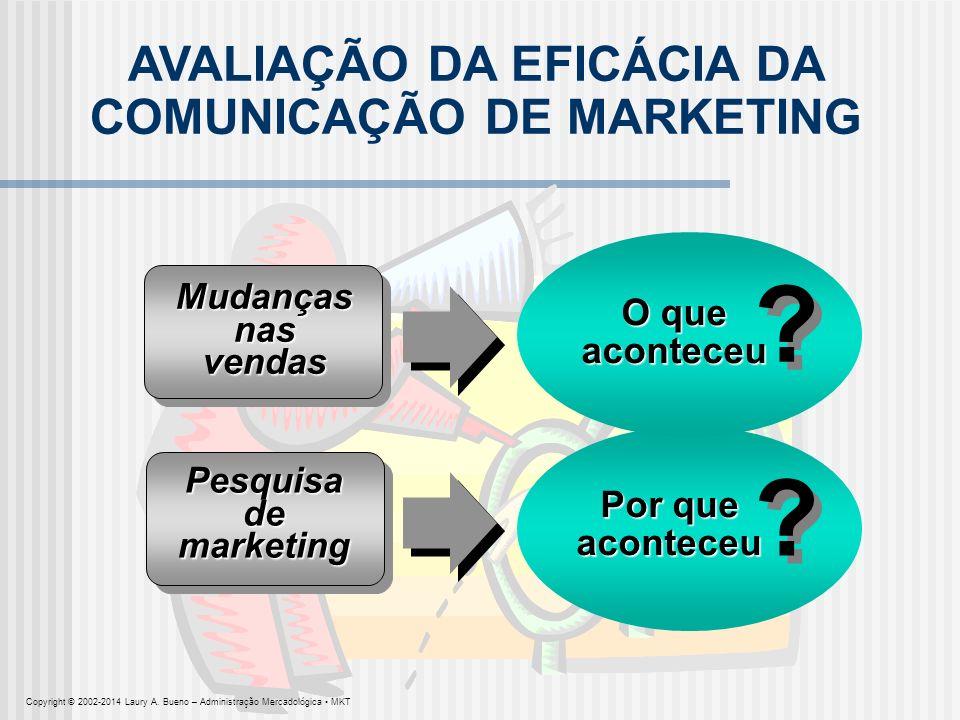 Mudanças nas vendas AVALIAÇÃO DA EFICÁCIA DA COMUNICAÇÃO DE MARKETING Pesquisa de marketing Por que aconteceu O que aconteceu ? ? ? ? Copyright © 2002