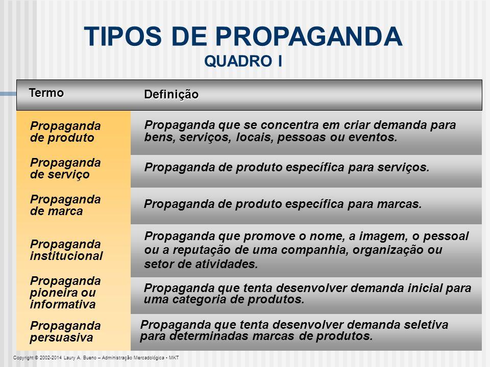 TIPOS DE PROPAGANDA QUADRO I Termo Definição Propaganda de produto Propaganda que se concentra em criar demanda para bens, serviços, locais, pessoas o