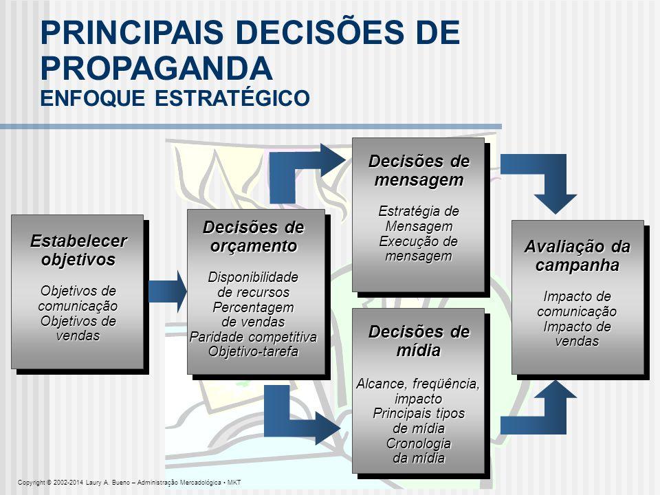 PRINCIPAIS DECISÕES DE PROPAGANDA ENFOQUE ESTRATÉGICO Estabelecerobjetivos Objetivos de comunicação vendas Decisões de orçamentoDisponibilidade de rec