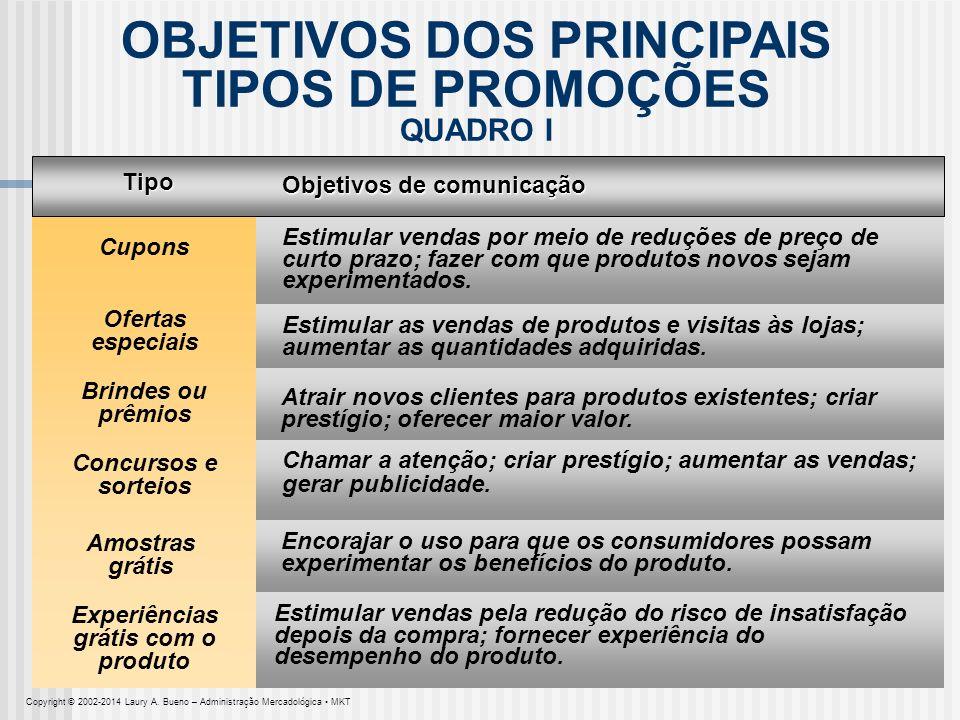 OBJETIVOS DOS PRINCIPAIS TIPOS DE PROMOÇÕES QUADRO I Tipo Objetivos de comunicação Cupons Estimular vendas por meio de reduções de preço de curto praz