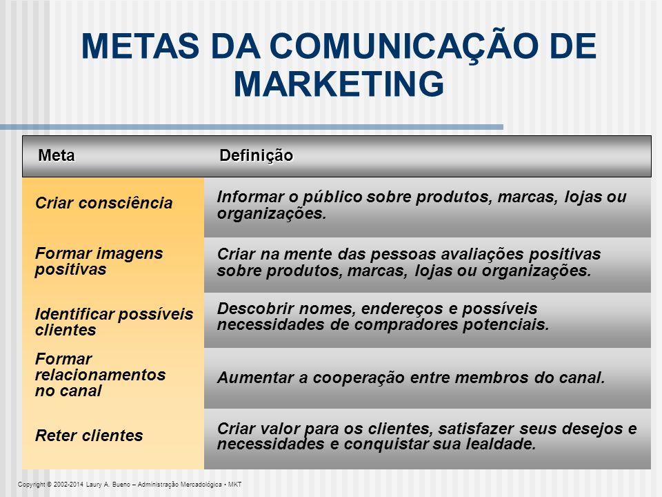 METAS DA COMUNICAÇÃO DE MARKETING MetaDefinição Criar consciência Informar o público sobre produtos, marcas, lojas ou organizações. Aumentar a coopera