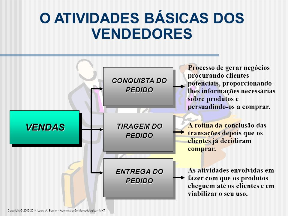 O ATIVIDADES BÁSICAS DOS VENDEDORES VENDAS CONQUISTA DO PEDIDO Processo de gerar negócios procurando clientes potenciais, proporcionando- lhes informa
