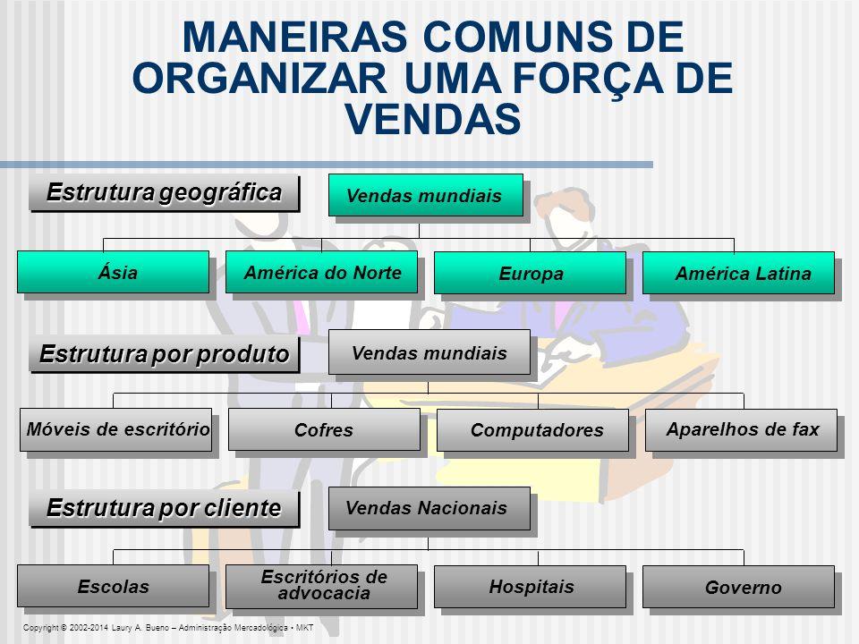 MANEIRAS COMUNS DE ORGANIZAR UMA FORÇA DE VENDAS Móveis de escritório Cofres Computadores Aparelhos de fax Ásia América do Norte Europa América Latina