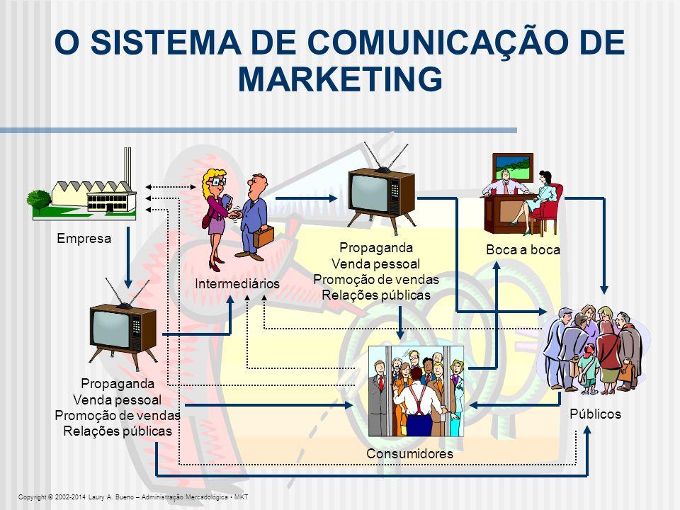 O SISTEMA DE COMUNICAÇÃO DE MARKETING Empresa Propaganda Venda pessoal Promoção de vendas Relações públicas Propaganda Venda pessoal Promoção de venda