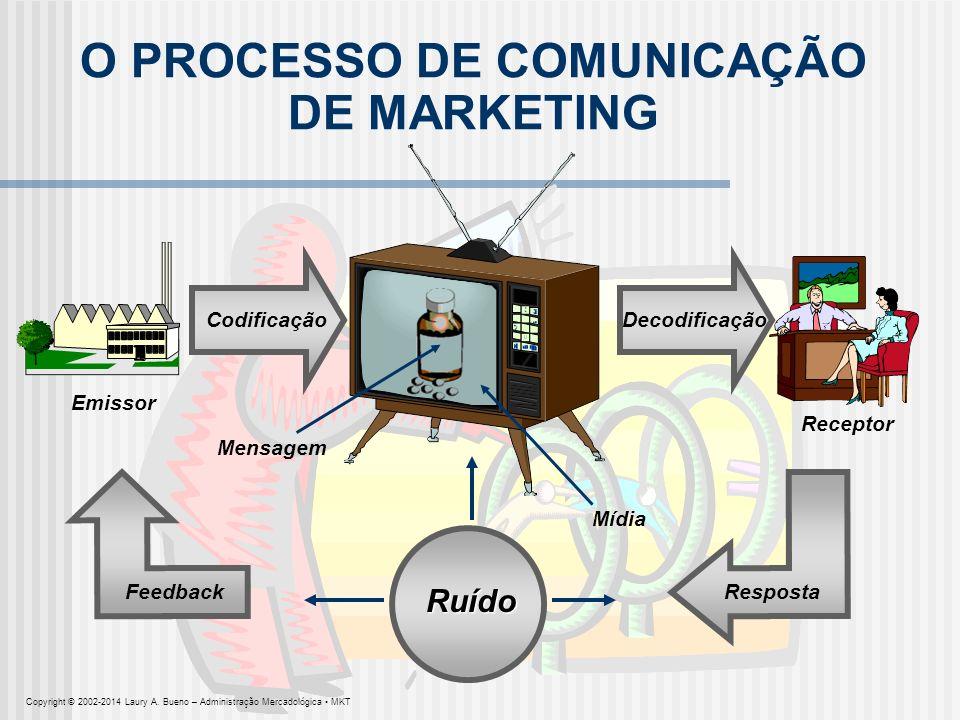 O MODELO AIDA ATENÇÃO – INTERESSE – DESEJO – AÇÃO AçãoDesejoInteresseAtenção Comunicação de marketing Copyright © 2002-2014 Laury A.