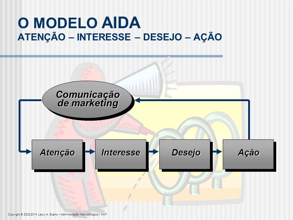 O MODELO AIDA ATENÇÃO – INTERESSE – DESEJO – AÇÃO AçãoDesejoInteresseAtenção Comunicação de marketing Copyright © 2002-2014 Laury A. Bueno – Administr