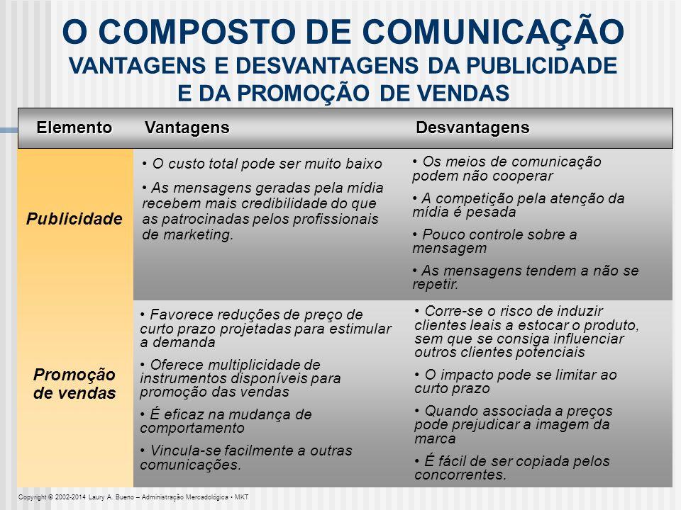 O COMPOSTO DE COMUNICAÇÃO VANTAGENS E DESVANTAGENS DA PUBLICIDADE E DA PROMOÇÃO DE VENDAS Elemento Publicidade Vantagens O custo total pode ser muito