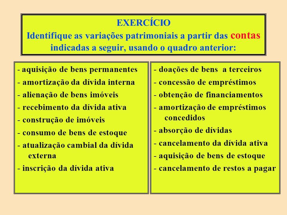 FATO ATO => NÃO É VARIAÇÃO PATRIMONIAL (não envolve bens, direitos ou dívidas) MODIFICATIVO AUMENTATIVO (aumenta o PL) MODIFICATIVO DIMINUTIVO (diminui o PL) PERMUTATIVO (não altera o PL) ORÇAMENTÁRIO (variação ativa) EXTRA- ORÇAMENTÁRIO (variação ativa) ORÇAMENTÁRIO (variação passiva) EXTRA- ORÇAMENTÁRIO (variação passiva) ORÇAMENTÁRIO EXTRA- ORÇAMENTÁRIO RECEITA => Entra dinheiro SUPERVENIÊNCIA ATIVA => Entram bens/ direitos INSUBSISTÊNCIA PASSIVA => Saem dívidas DESPESA => Sai dinheiro ou entram dívidas INSUBSISTÊNCIA ATIVA => Saem bens/ direitos SUPERVENIÊNCIA PASSIVA => Entram dívidas MUTAÇÃO ATIVA (DA DESPESA) MUTAÇÃO PASSIVA (DA RECEITA) => NÃO É VARIAÇÃO PATRIMONIAL - Entram bens/ direitos - Saem dívidas - Saem bens/ direitos - Entram dívidas