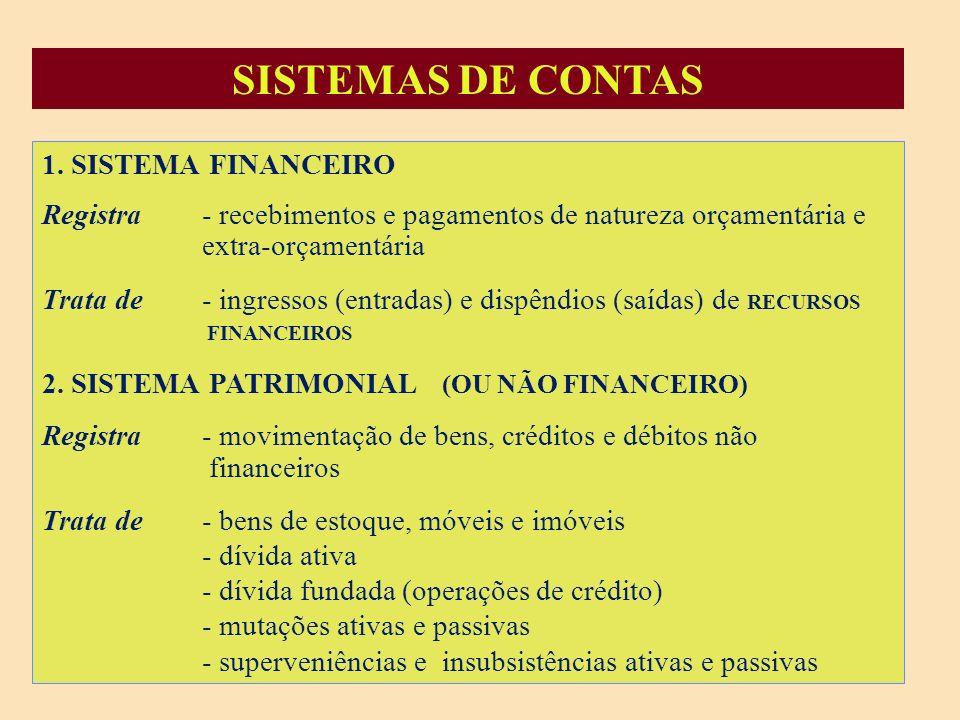 SISTEMA FINANCEIRO SISTEMA PATRIMONIAL SISTEMA ORÇAMENTÁRIO SISTEMA DE COMPENSAÇÃO OS LANÇAMENTOS CONTÁBEIS SÃO EQUILIBRADOS EM CADA SISTEMA.