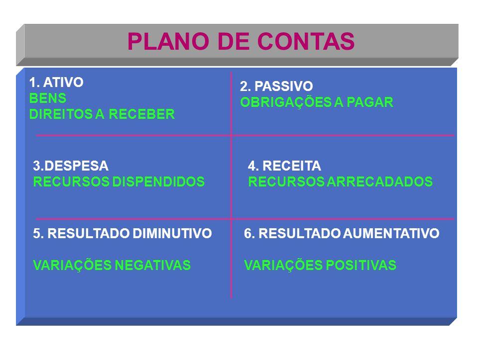 PLANO DE CONTAS 1.ATIVO 3. DESPESA 5. RESULTADO DIMINUTIVO DO EXERCÍCIO 6.