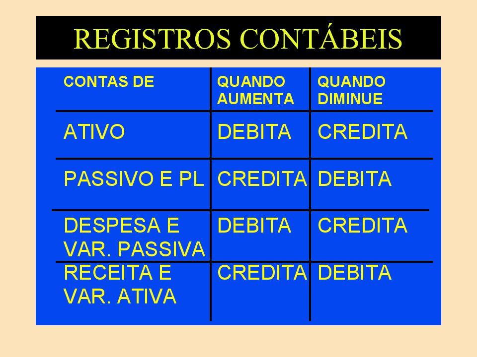 REGISTROS CONTÁBEIS DESPESA SERÁ DEBITADA A CRÉDITO DE ATIVO OU PASSIVO (COMPETÊNCIA) RECEITA SERÁ CREDITADA A DÉBITO DE ATIVO (CAIXA) VARIAÇÕES PASSIVAS DEBITADAS A CRÉDITO DE ATIVO OU DE PASSIVO VARIAÇÕES ATIVAS CREDITADAS A DÉBITO DE ATIVO OU DE PASSIVO