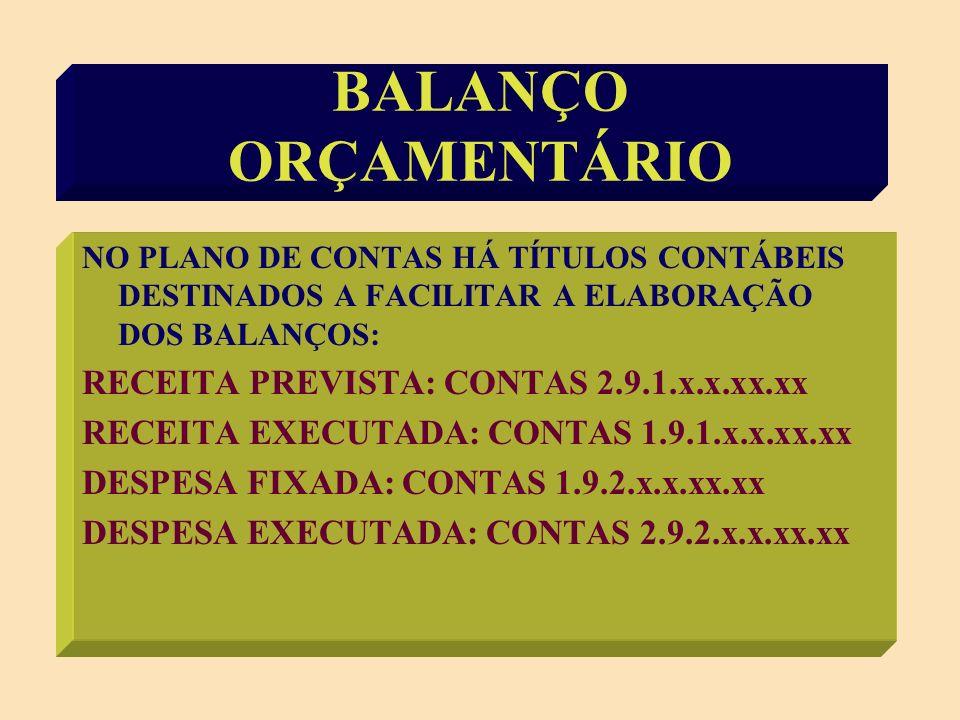 BALANCO ORCAMENTÁRIO RECEITA TÍTULOPREVEXECDIFERENÇA Receitas - Correntes - Capital SOMA DÉFICITS TOTAL DESPESA TITULO FIXAÇ EXEC DIFER Créditos Orç/Suplem.