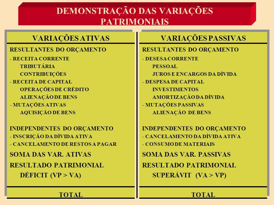 RESULTADOS PATRIMONIAIS VARIAÇÕES ATIVAS > VARIAÇÕES PASSIVAS = SUPERÁVIT PATRIMONIAL VARIAÇÕES ATIVAS < VARIAÇÕES PASSIVAS = DÉFICIT PATRIMONIAL VARIAÇÕES ATIVAS = VARIAÇÕES PASSIVAS = RESULTADO NULO