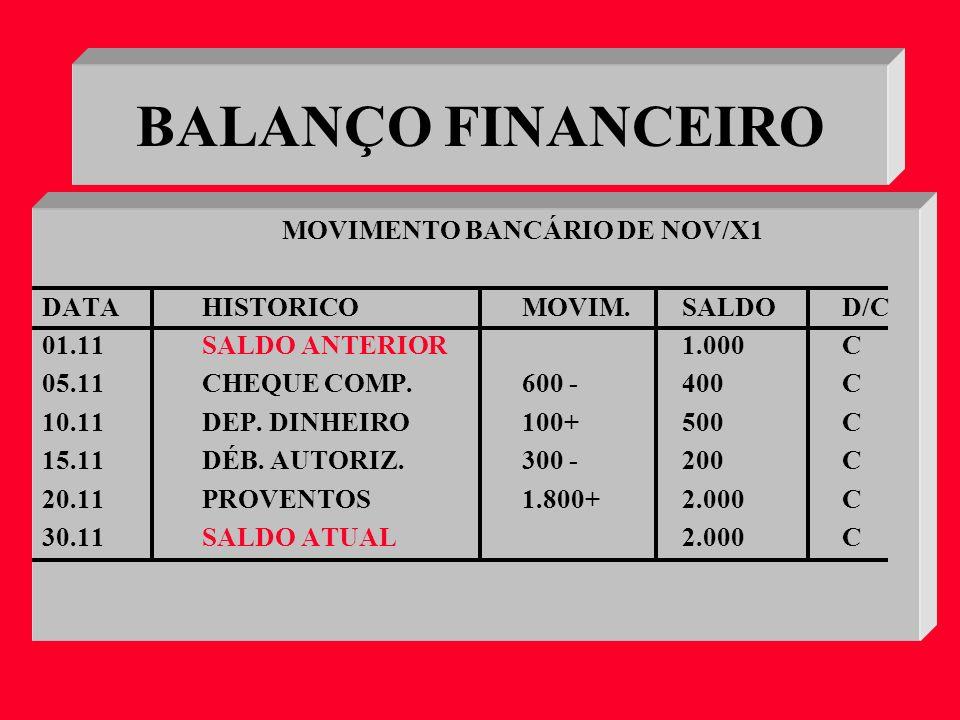 INGRESSOS 1.700 -Dep.inicial 1.000 -Dep.dinheiro 700 DISPÊNDIOS 700 - Cheque 400 - Déb.