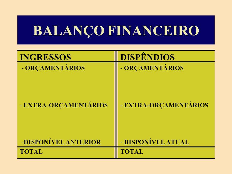 INGRESSOS -Dep.dinheiro 100 - Proventos 1.800 DISPÊNDIOS - Cheque compe600 - Déb.