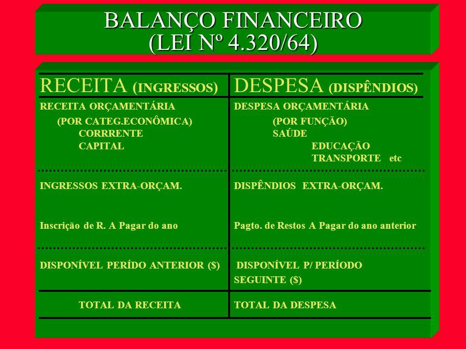 BALANÇO FINANCEIRO INGRESSOS - ORÇAMENTÁRIOS - EXTRA-ORÇAMENTÁRIOS -DISPONÍVEL ANTERIOR TOTAL DISPÊNDIOS - ORÇAMENTÁRIOS - EXTRA-ORÇAMENTÁRIOS - DISPONÍVEL ATUAL TOTAL