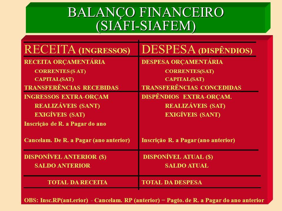 BALANÇO FINANCEIRO (LEI Nº 4.320/64) RECEITA ( INGRESSOS ) DESPESA (DISPÊNDIOS) RECEITA ORÇAMENTÁRIADESPESA ORÇAMENTÁRIA (POR CATEG.ECONÔMICA)(POR FUNÇÃO) CORRRENTE SAÚDE CAPITALEDUCAÇÃO TRANSPORTE etc INGRESSOS EXTRA-ORÇAM.DISPÊNDIOS EXTRA-ORÇAM.