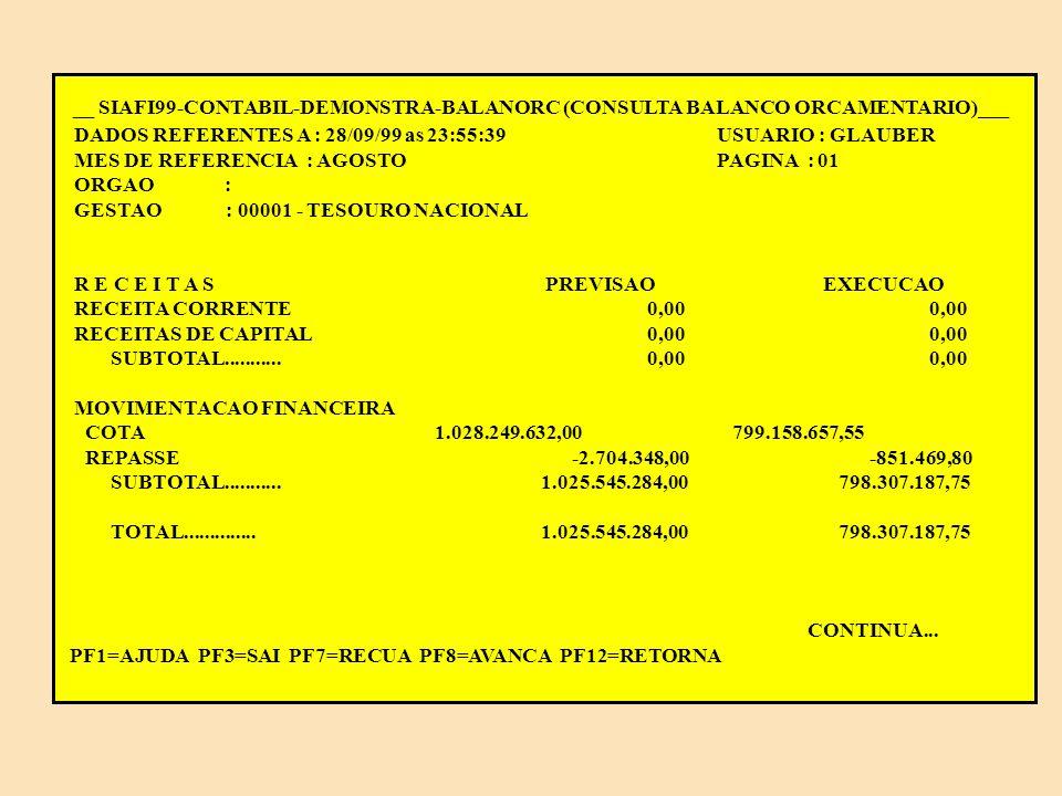 ANÁLISE DE BALANÇOS NO SIAFI Balanço Orçamentário Fundos: a receita prevista é igual despesa fixada Administração Indireta: a previsão de repasses equilibra com a despesa fixada Administração Direta: a previsão de cota e de sub-repasses equilibra com a despesa fixada.