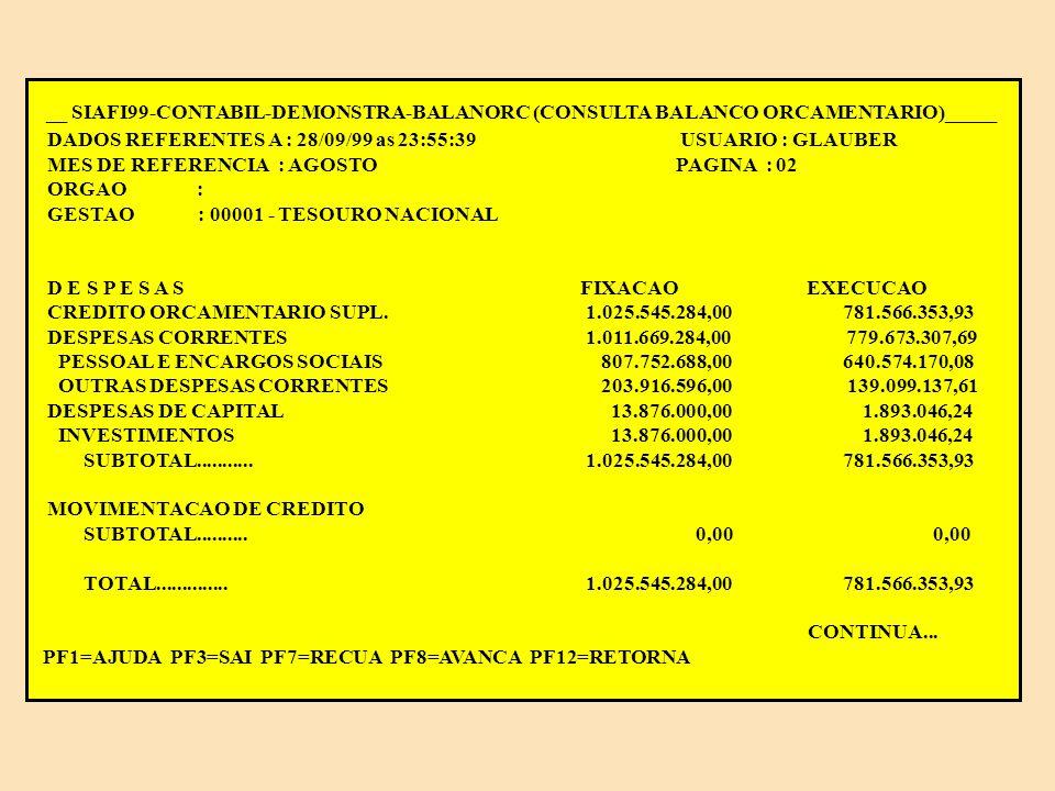 __ SIAFI99-CONTABIL-DEMONSTRA-BALANORC (CONSULTA BALANCO ORCAMENTARIO)___ DADOS REFERENTES A : 28/09/99 as 23:55:39 USUARIO : GLAUBER MES DE REFERENCIA : AGOSTO PAGINA : 01 ORGAO : GESTAO : 00001 - TESOURO NACIONAL R E C E I T A S PREVISAO EXECUCAO RECEITA CORRENTE 0,00 0,00 RECEITAS DE CAPITAL 0,00 0,00 SUBTOTAL...........